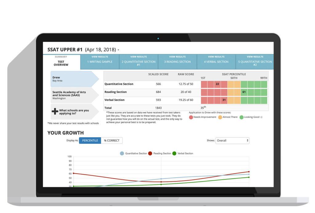 Screenshot of a student's SSAT prep performance analysis