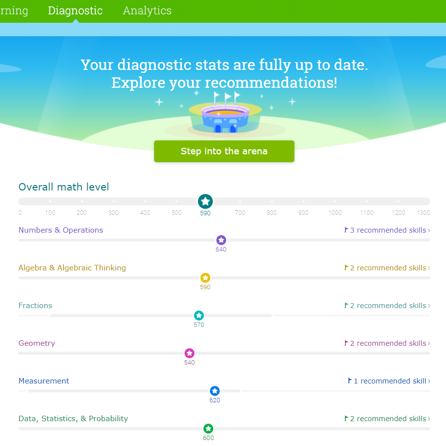 Sample diagnostic test results for IXL student
